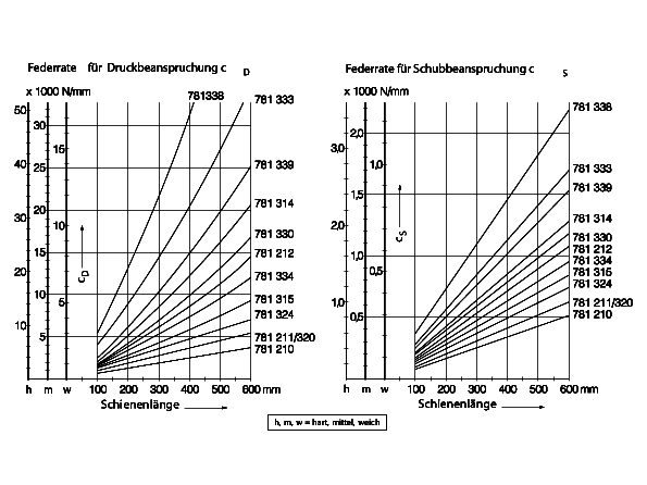 Vibraplast AG
